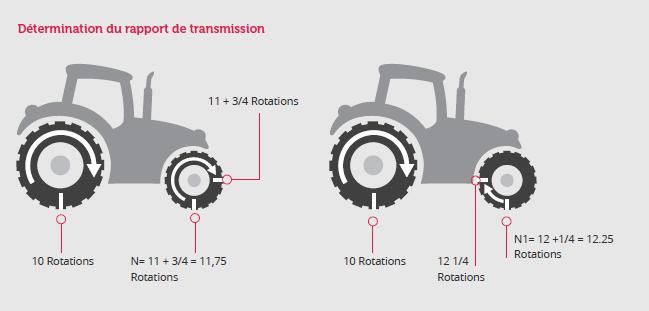 Ombouwmogelijkheden Tractorbanden